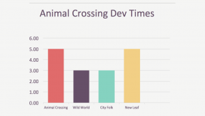 Animal Crossing Development Times