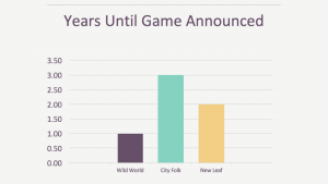 Years Until Animal Crossing Game Is Announced