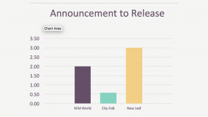 Time Between Animal Crossing Announcement and Release