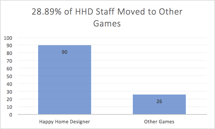 Animal Crossing Happy Home Designer Developers